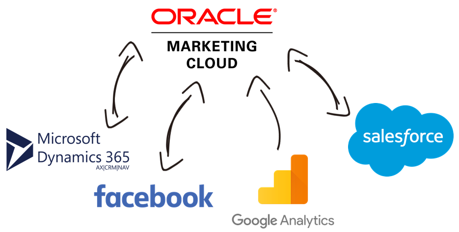 oracle-marketing-ssis-data-integration.png